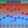 「佐久の季節便り」、「南高北低」の気圧配置、天気が変わる兆しか?…。