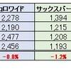 2018年3月の日本株式(優待株)をチェックしました