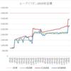 口座資産6,607円プラス!、スワップ益も増えています:ループイフダン週次実績(7/15~7/19)