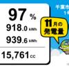 千葉市緑区高田町1号発電所11月度の総発電量