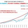 良いグラフ 実際の資産は直線的には増えない=米国株は毎年6.5%増える訳ではない
