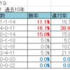 中山金杯2019【過去10年の傾向とデータ分析】