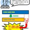 【勤務変更でカラ勤務】住民訴訟を提起