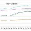 日本人が太り始めたのはいつからか?
