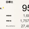 7月の総発電量は1,681kWh(目標比95%)でした!
