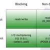【Nginx】非同期IOとノンブロッキングIO