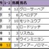【東京・阪神(新偏差値予想表)】厳選軸馬・追切特注馬2020/11/29(日)