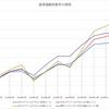 投資信託を比較する61~70(Twitterへの投稿のアーカイブ)