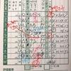 【スコアカード活用法】記録と分析がゴルフ上達への近道