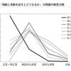 つくば国語塾が目指す方向ーRST調査から見えること(5)