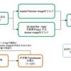 git tagを活用してリリース工程を簡略化する