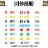 7/7(火)カラコン成績