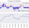 外国人投資家動向と日経平均株価(毎週更新)