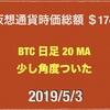 【バイナンス9%上昇】 2019/5/3 仮想通貨時価総額20兆 ドル111円なかば