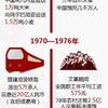 成昆鉄道とタンザン鉄道 東アジアとアフリカの技術転移