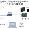 ラズパイ3 Chinachu TV録画サーバーと、もう1台のラズパイ3 データーサーバーで「scp」コマンドでデータ転送したら超便利!!