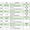 出資馬動向(11月・第1週)