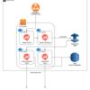 RedashをFargate, Datadog, Terraformで構築/運用する