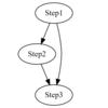 【R言語】グラフ構造をdigraphで可視化する