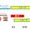 ファミマTカードの新たな使い先【1分で分かる】サークルK・サンクス!