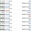 【 8月 13日 】FX自動売買記録:ユーロドル