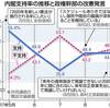 自民、来月にも9条改憲案 支持率復調の中、議論再開 - 東京新聞(2017年9月13日)