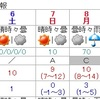 8日成人の日は午後から雨