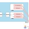 Gitlab CIを利用したGCP(GKE)への自動デプロイ