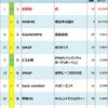 2017年Billboard JAPAN Hot 100週間チャート回顧