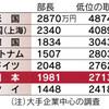 日米の年収比較・・・教育長の場合