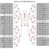 中学ボーイズリーグ 2018春の全国王者決まる!