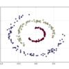 非線形領域をlinear classifierと2層Neural Networkで分類してみる