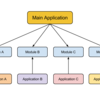 Flutterモバイルフレームワークの紹介