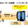 無線LANルーターは無線でインターネット接続する機器