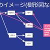仮想DOMをきっかけに、React.jsがヒットした理由を探求する- JSフレームワーク × ビアバッシュ 初心者勉強会