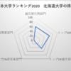 北海道大学 日本大学ランキング9位