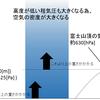 気圧と高度の関係について