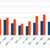 レート測定エンジン ELQを使って君も棋力解析をしよう!