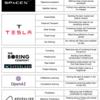 【機械翻訳/和訳/前編】CBI Insights イーロン・マスクと彼の会社によってDisruptされている8つの産業