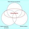 EBM 実践における4つの輪(Evidence based practice における患者と医師の選択 BMJ 2002:Free)