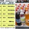 砂糖入り飲料に課税を=肥満、糖尿病対策訴え―WHO