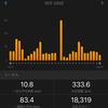 Garmin ForeAthlete 745に感動!Virtual Full Marathonを完走!~2020年10月ランの記録