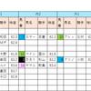 【データ分析】2018/10/14-京都-12R-藤森Sダ1200
