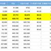 ブログで本当に稼げるのか、50個のブログの収益報告から平均値を出してみた