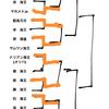 【考察】アニメ:バキ大擂台賽【番外編】第2回戦「もしトーナメントのままだったら」