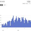 やっぱり大阪はピークアウトしていた!? &『ラテン専科』『カップルクラス』1月7日より新期スタートします♪