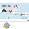 環境構築:GitLab+Rocket.Chat+Kanboard on Docker - GitLab編