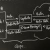 試験的にC#(WPF) と Go を GRPC を用いて連携させる