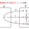 モナドの説明図
