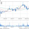西華産業(株) (8061) 出来高 株価チャート